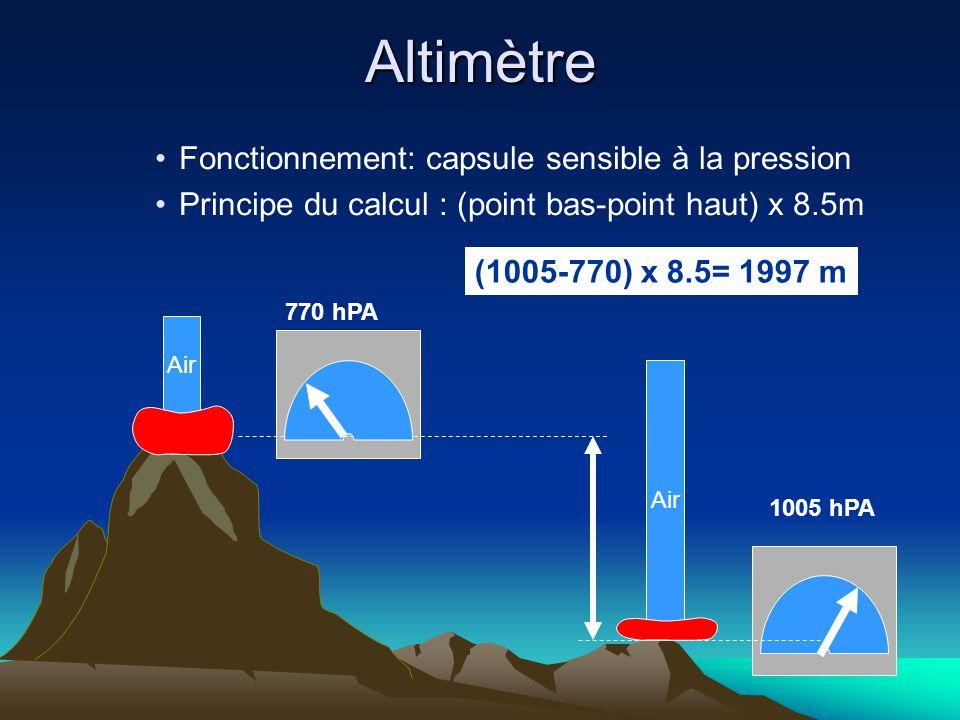 Altimètre Fonctionnement: capsule sensible à la pression