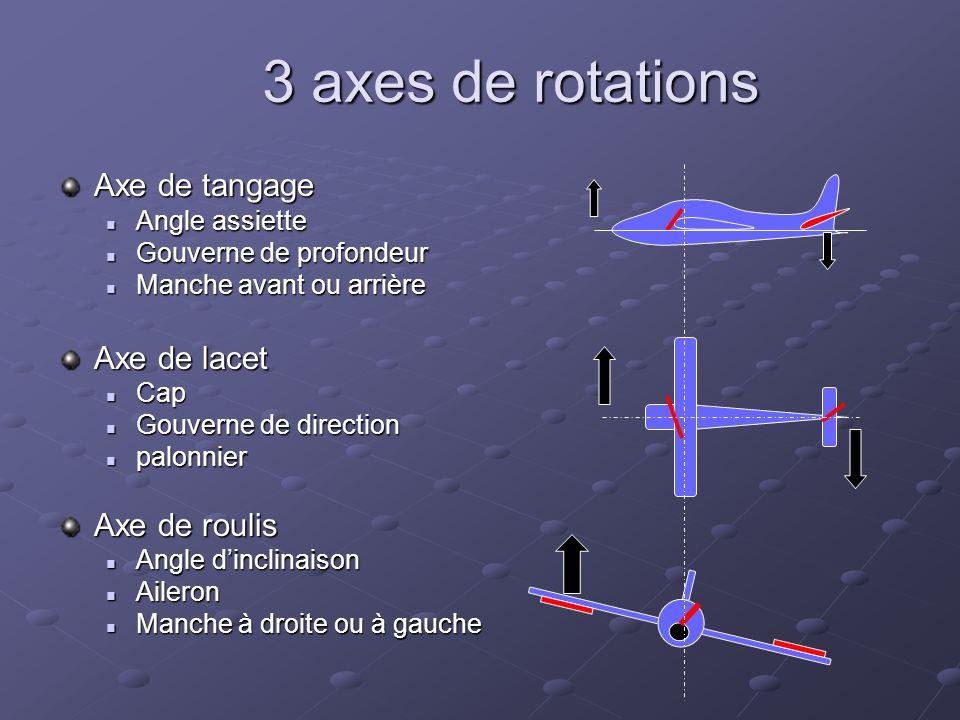 3 axes de rotations Axe de tangage Axe de lacet Axe de roulis
