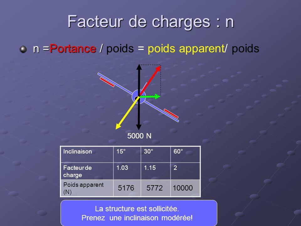 Facteur de charges : n n =Portance / poids = poids apparent/ poids
