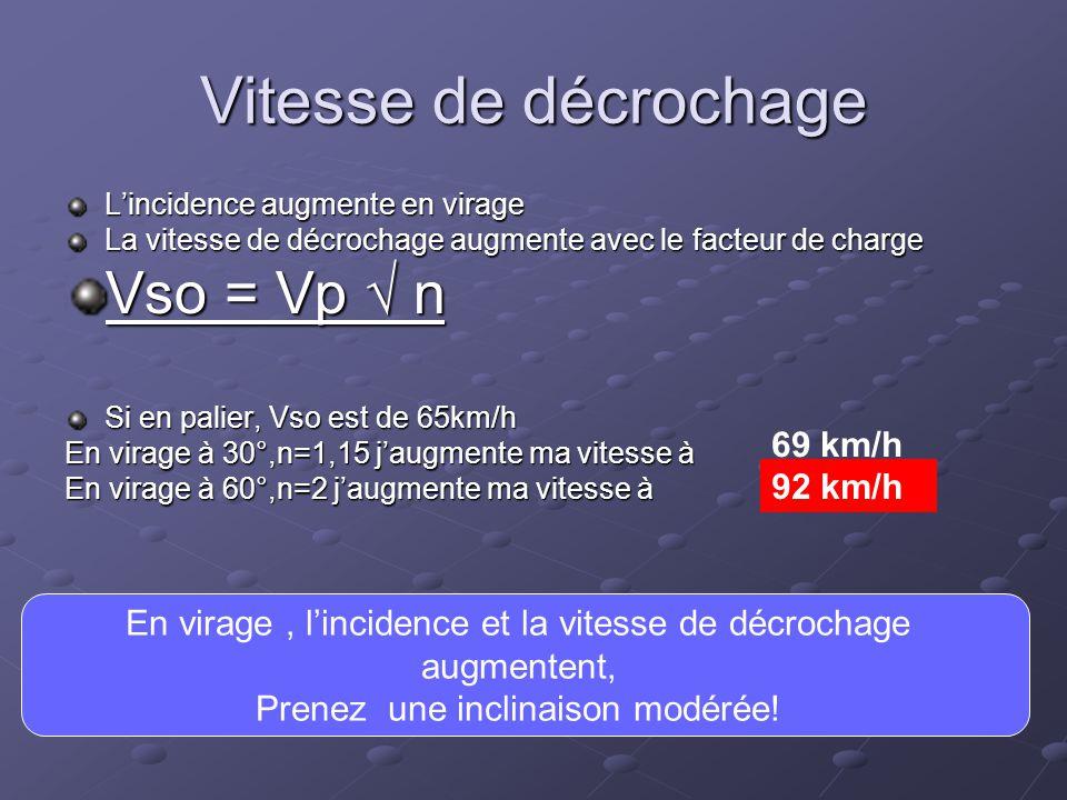 Vitesse de décrochage Vso = Vp √ n 69 km/h 92 km/h