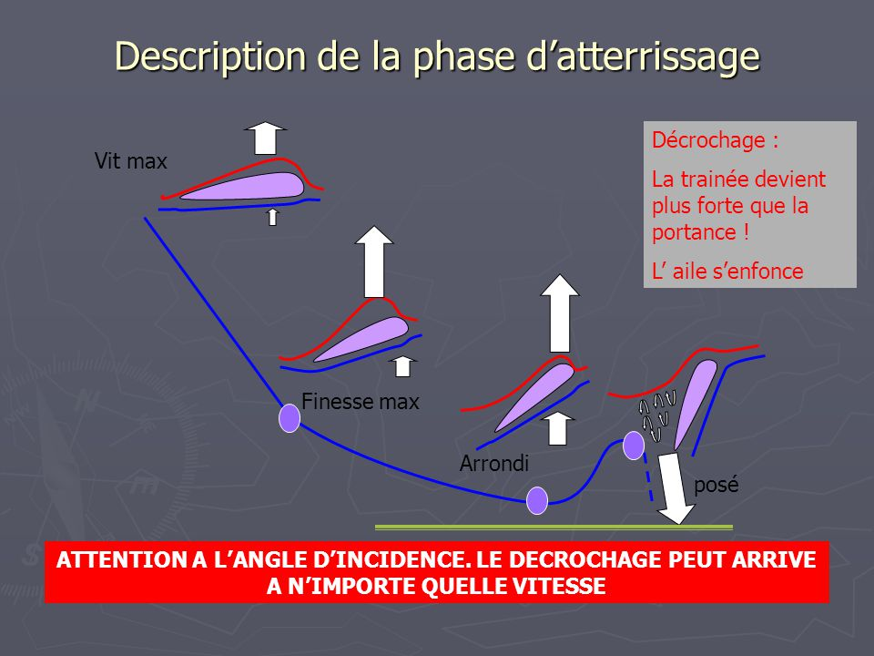 Description de la phase d'atterrissage