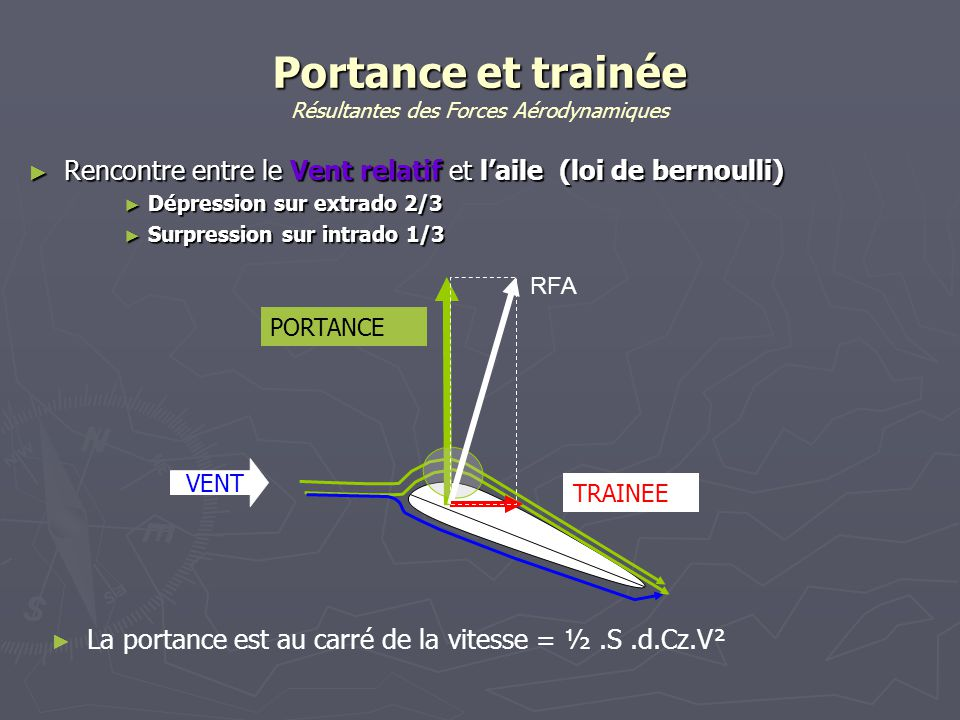 Portance et trainée Résultantes des Forces Aérodynamiques