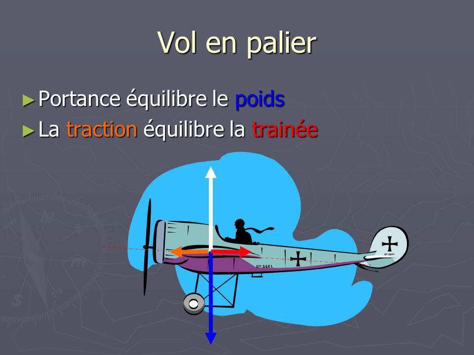 Vol en palier Portance équilibre le poids