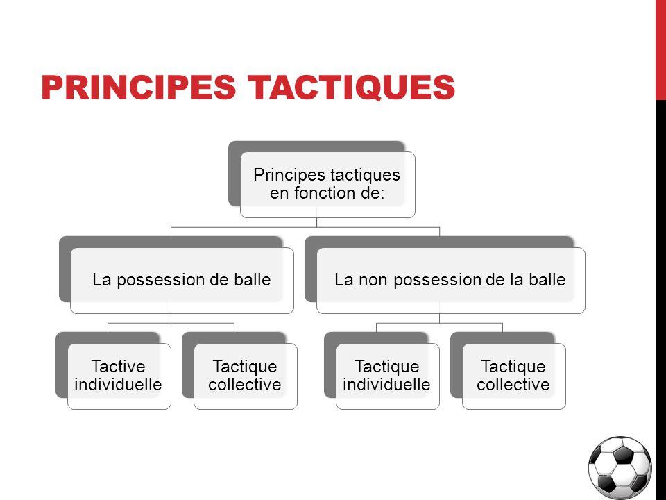 Principes tactiques Principes tactiques en fonction de: