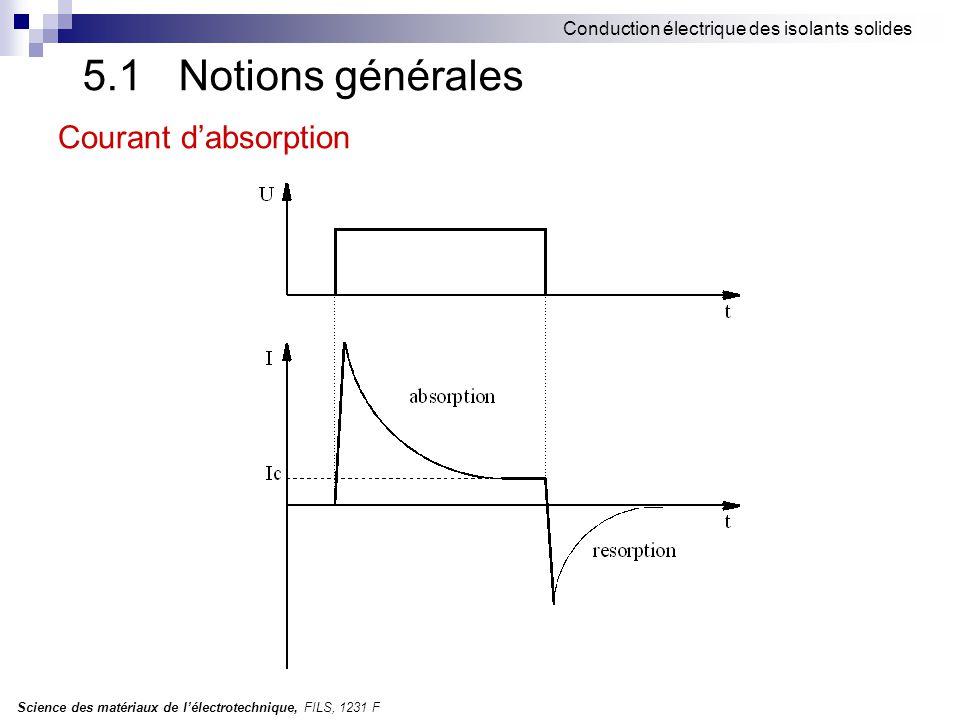5.1 Notions générales Courant d'absorption
