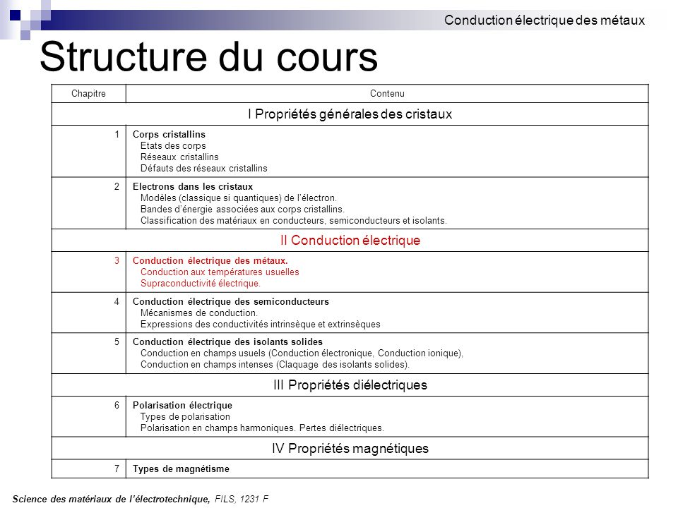 Structure du cours Conduction électrique des métaux