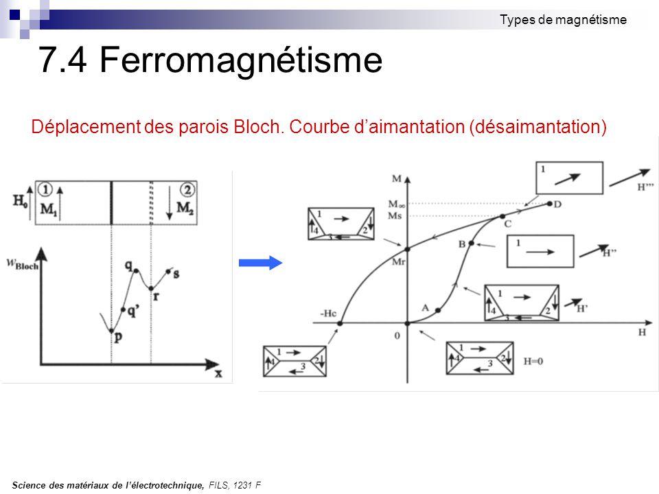 Types de magnétisme 7.4 Ferromagnétisme. Déplacement des parois Bloch.