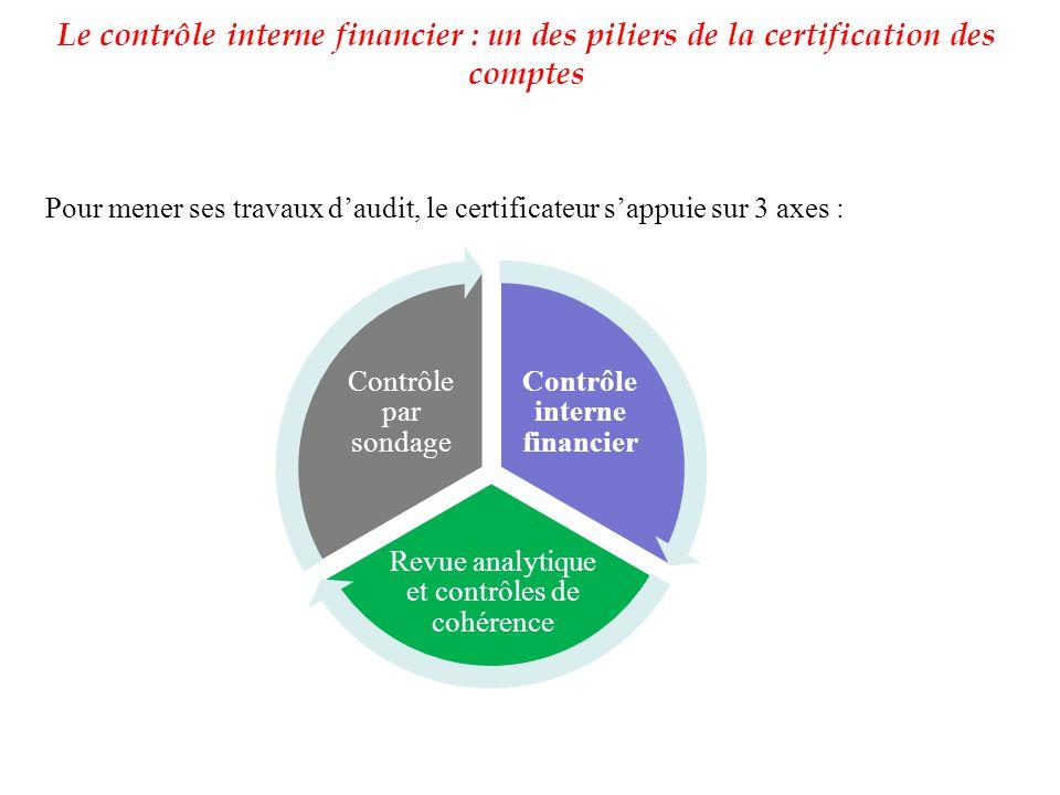Contrôle interne financier