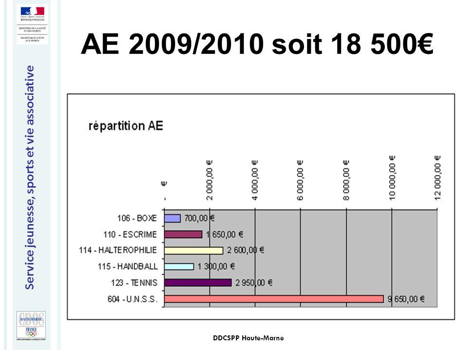 AE 2009/2010 soit 18 500€ DDCSPP Haute-Marne