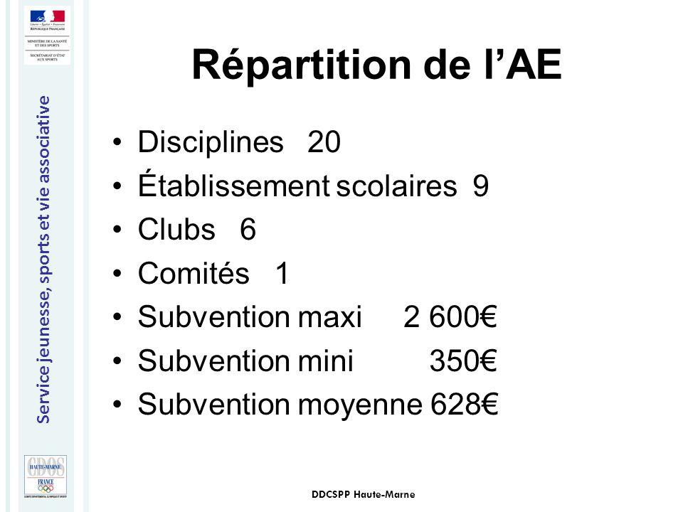 Répartition de l'AE Disciplines 20 Établissement scolaires 9 Clubs 6