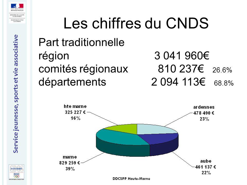 Les chiffres du CNDS
