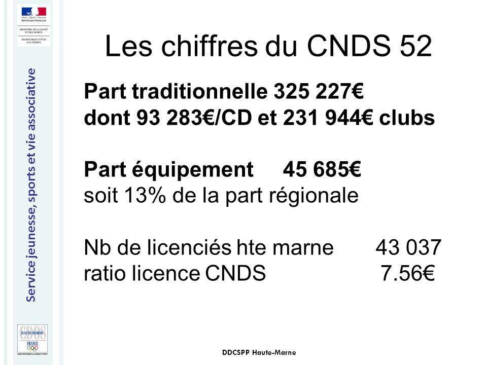 Les chiffres du CNDS 52