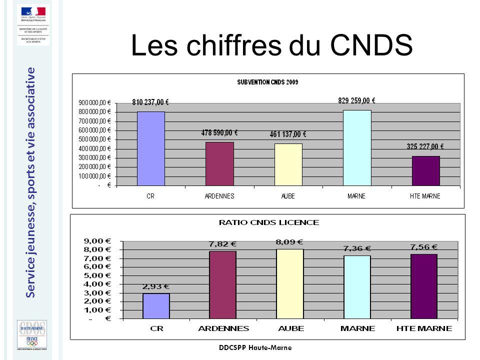 Les chiffres du CNDS DDCSPP Haute-Marne