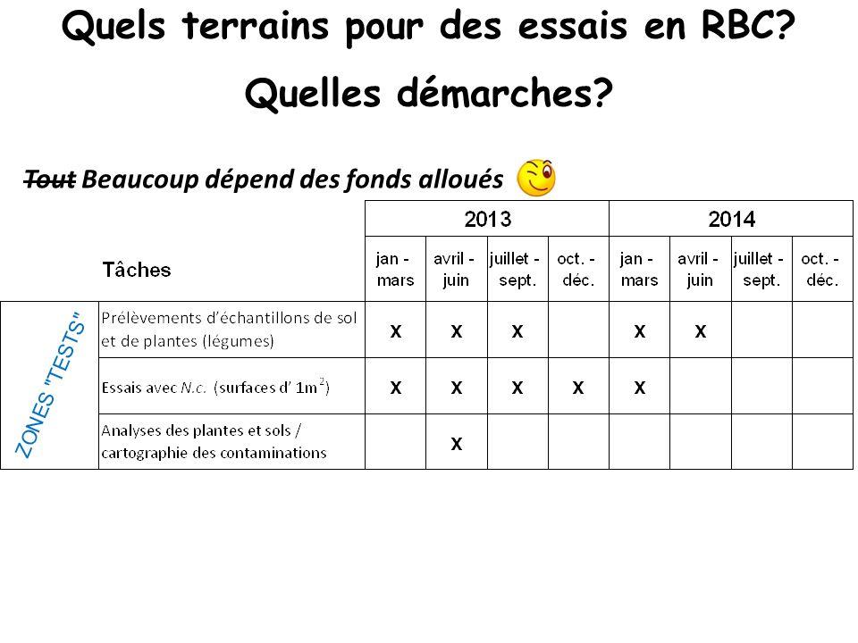 Quels terrains pour des essais en RBC Quelles démarches
