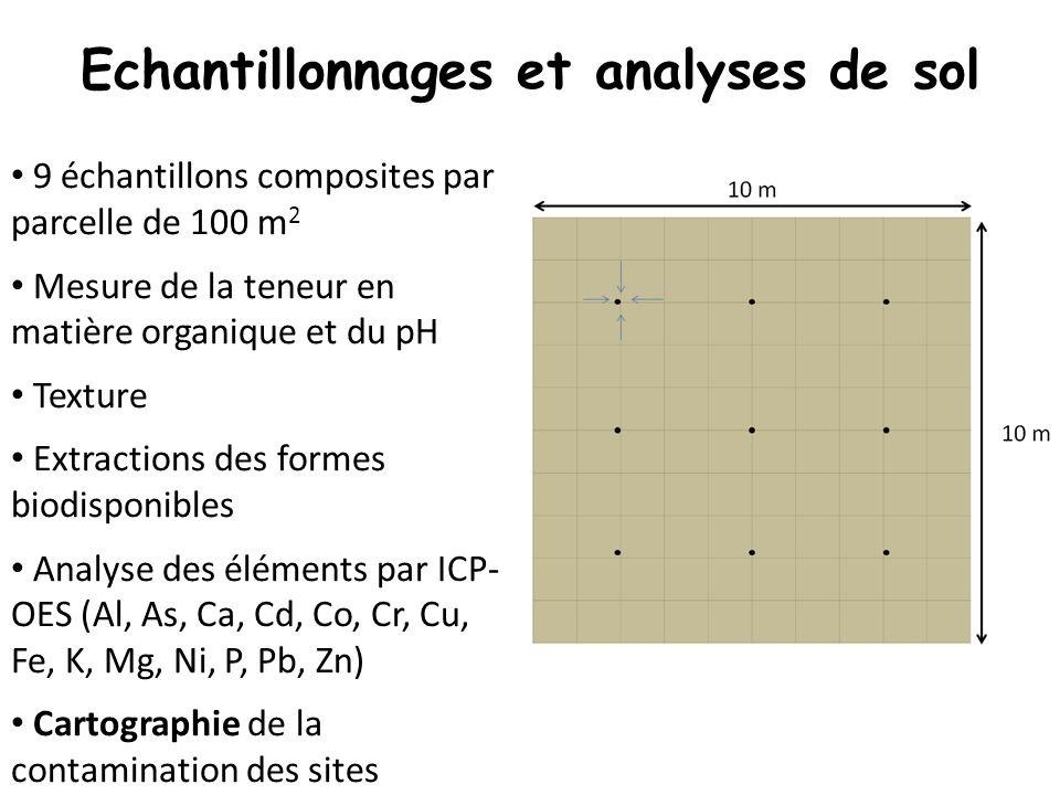Echantillonnages et analyses de sol