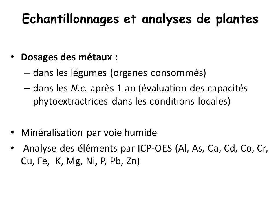 Echantillonnages et analyses de plantes