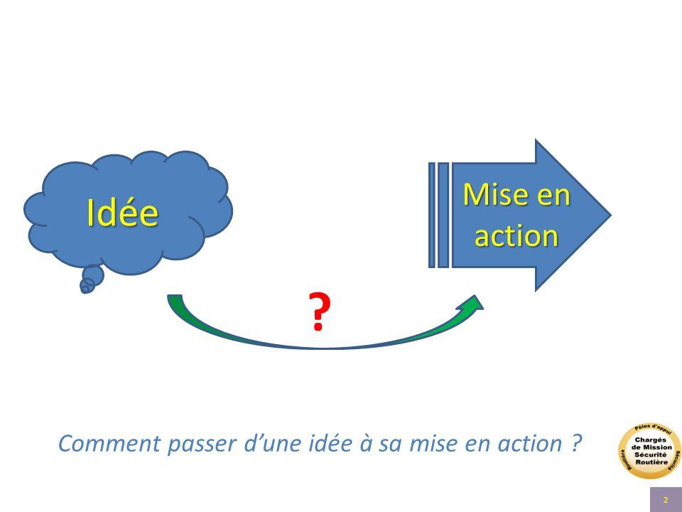 Comment passer d'une idée à sa mise en action