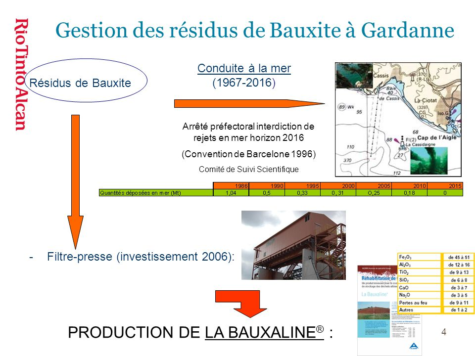 Gestion des résidus de Bauxite à Gardanne