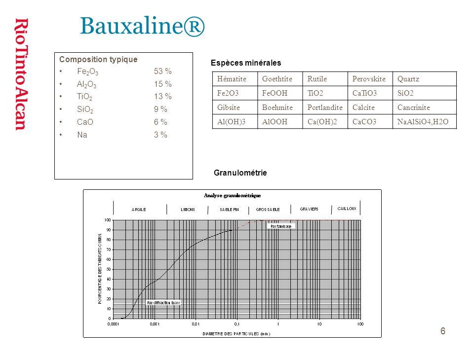Bauxaline® Composition typique Fe2O3 53 % Al2O3 15 % TiO2 13 %