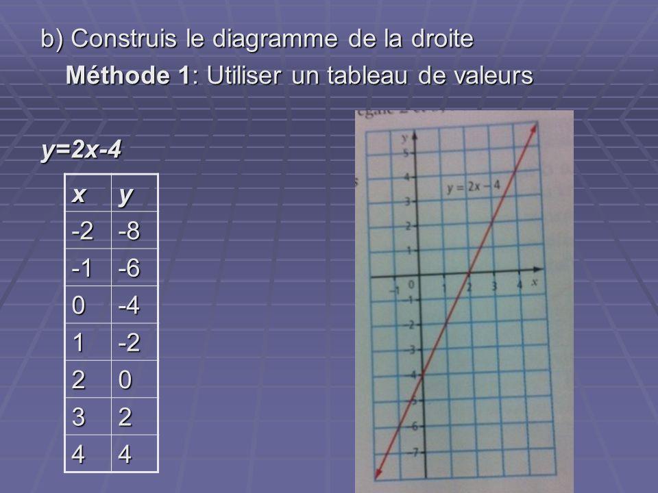 b) Construis le diagramme de la droite