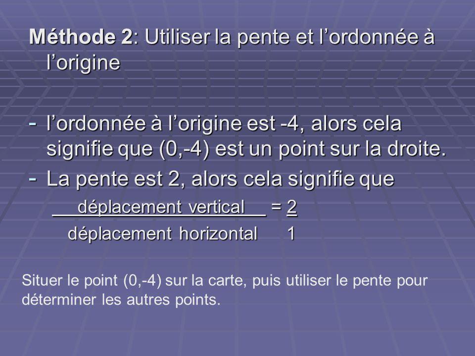 Méthode 2: Utiliser la pente et l'ordonnée à l'origine