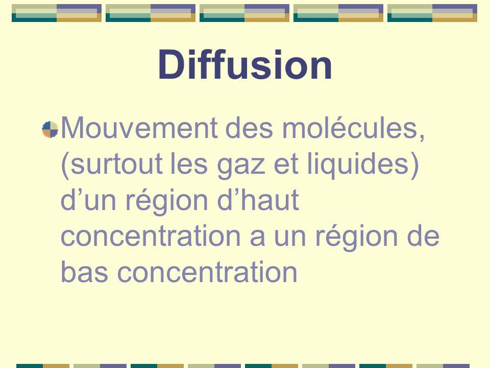 Diffusion Mouvement des molécules, (surtout les gaz et liquides) d'un région d'haut concentration a un région de bas concentration.