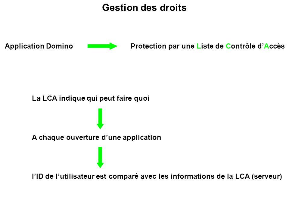 Gestion des droits Application Domino Protection par une Liste de Contrôle d'Accès. La LCA indique qui peut faire quoi.