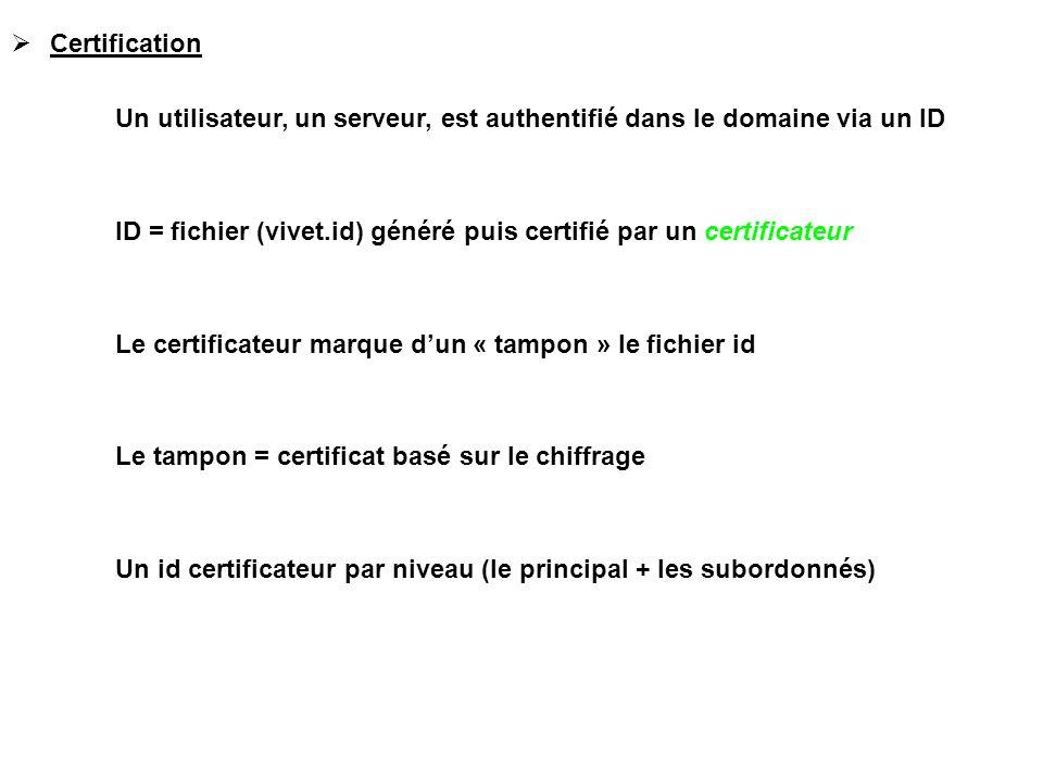 Certification Un utilisateur, un serveur, est authentifié dans le domaine via un ID.