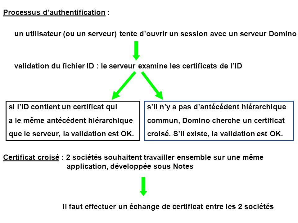 Processus d'authentification : un utilisateur (ou un serveur) tente d'ouvrir un session avec un serveur Domino validation du fichier ID : le serveur examine les certificats de l'ID