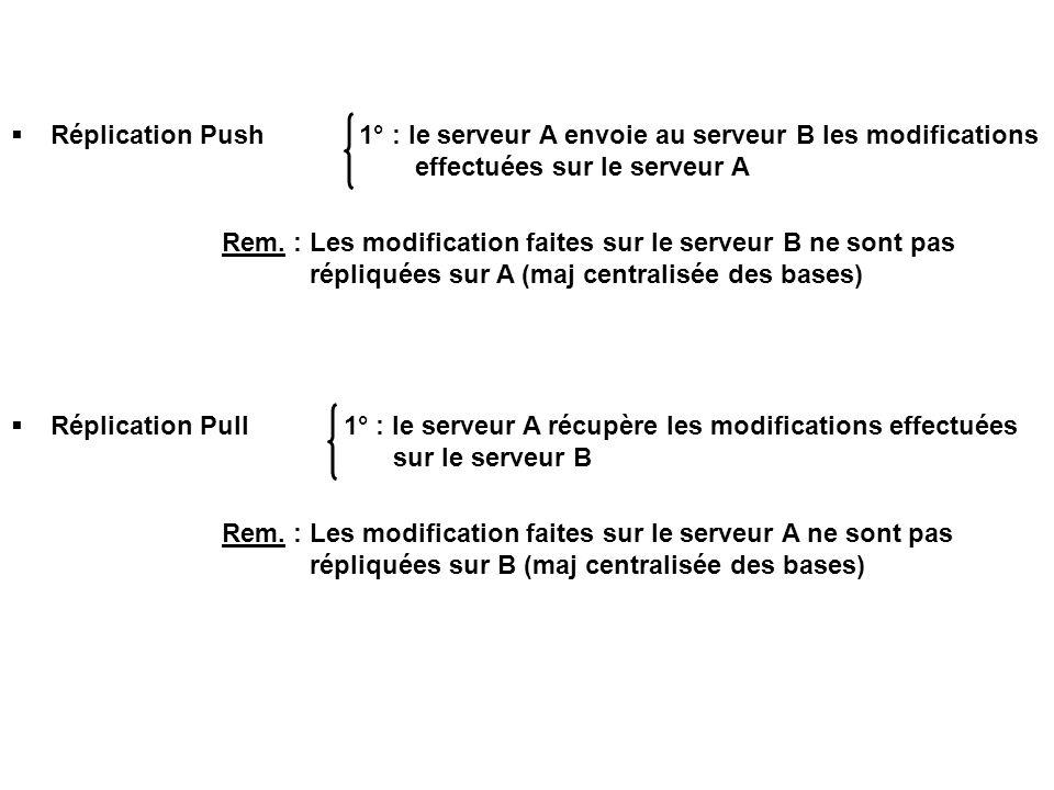 Réplication Push 1° : le serveur A envoie au serveur B les modifications effectuées sur le serveur A
