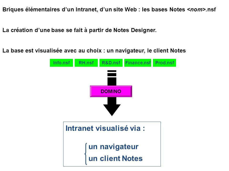 Intranet visualisé via : un navigateur un client Notes