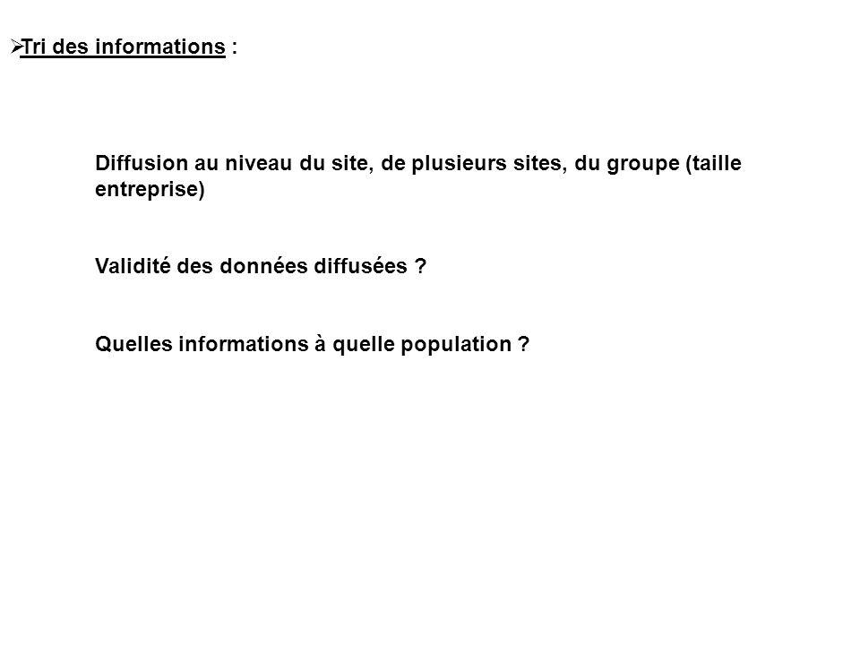 Tri des informations : Diffusion au niveau du site, de plusieurs sites, du groupe (taille entreprise)