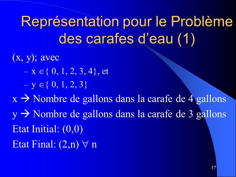 Représentation pour le Problème des carafes d'eau (1)