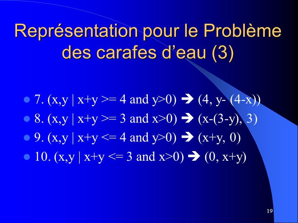 Représentation pour le Problème des carafes d'eau (3)
