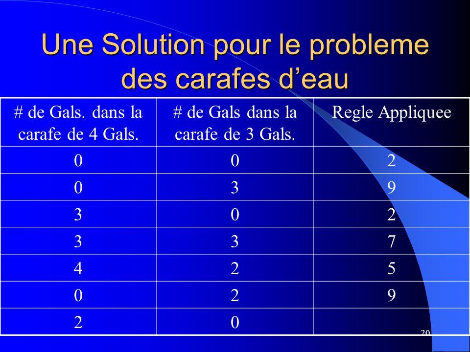 Une Solution pour le probleme des carafes d'eau