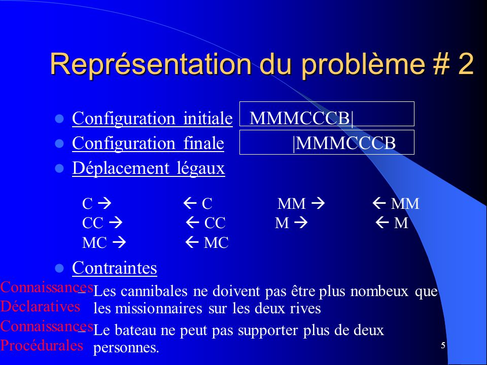 Représentation du problème # 2