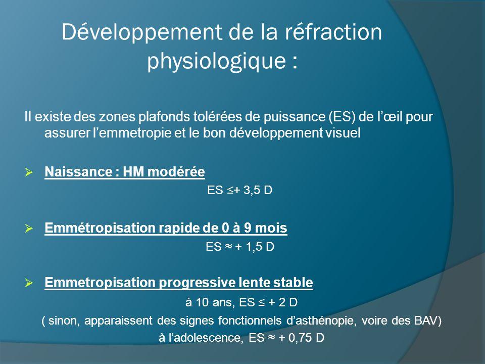 Développement de la réfraction physiologique :