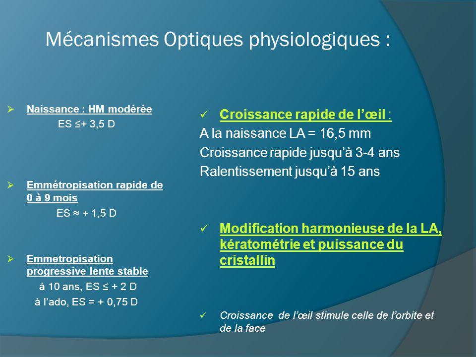Mécanismes Optiques physiologiques :