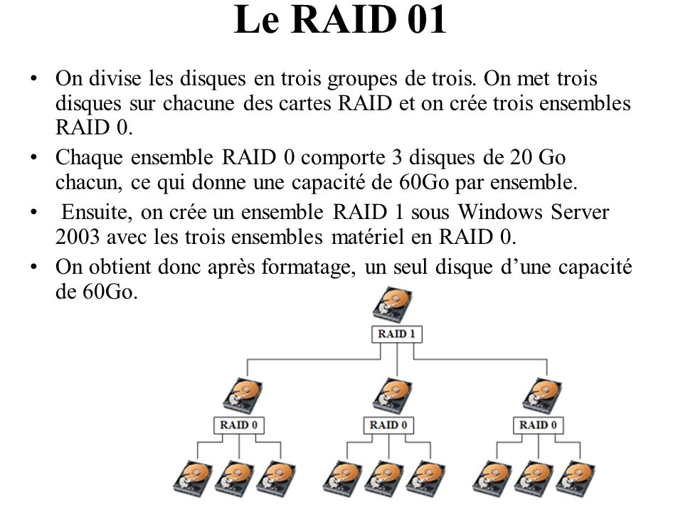 Le RAID 01 On divise les disques en trois groupes de trois. On met trois disques sur chacune des cartes RAID et on crée trois ensembles RAID 0.