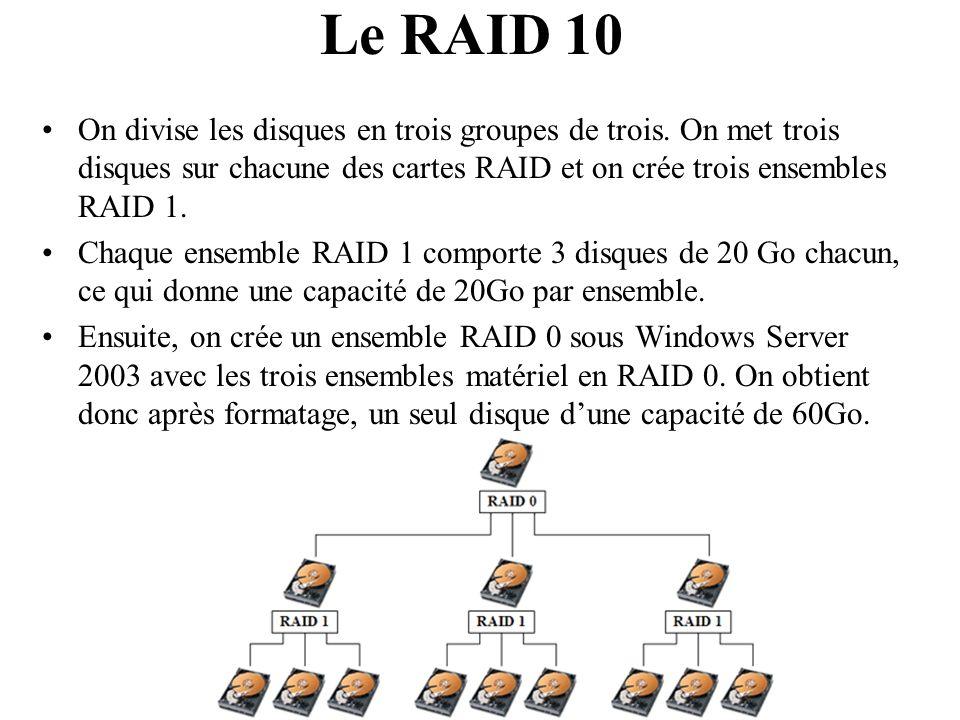 Le RAID 10 On divise les disques en trois groupes de trois. On met trois disques sur chacune des cartes RAID et on crée trois ensembles RAID 1.