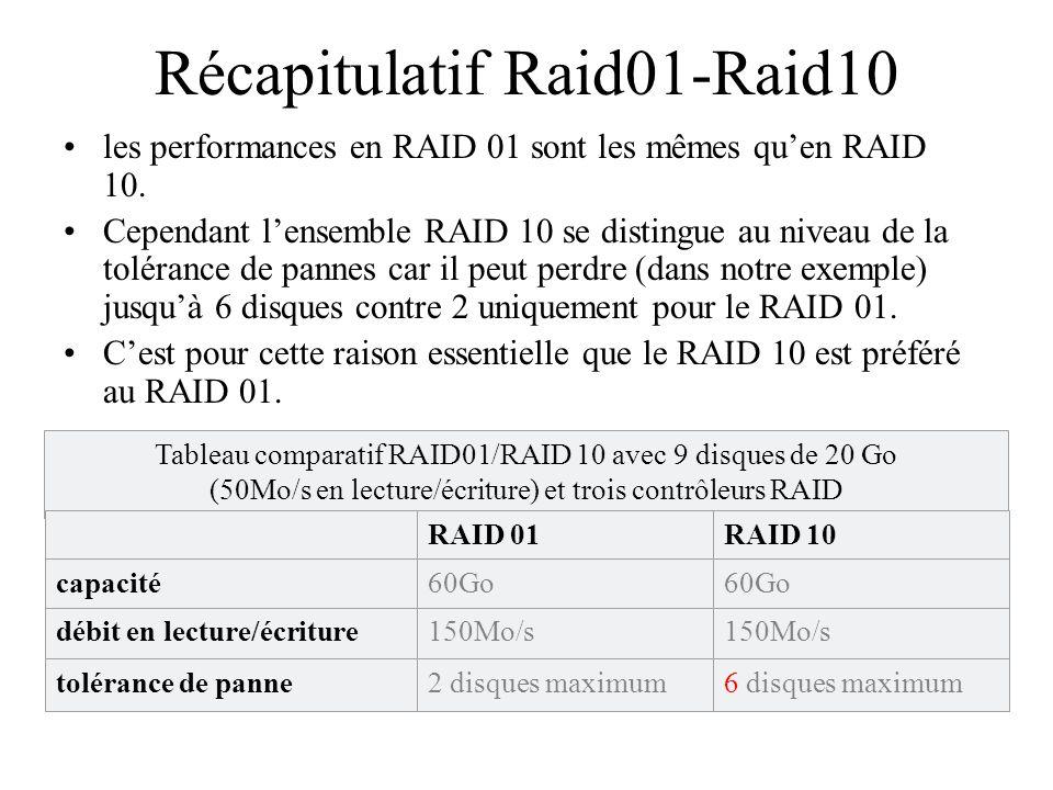 Récapitulatif Raid01-Raid10