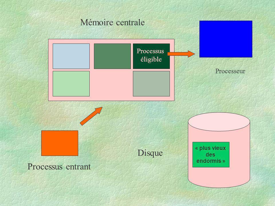 Mémoire centrale Disque Processus entrant Processus éligible