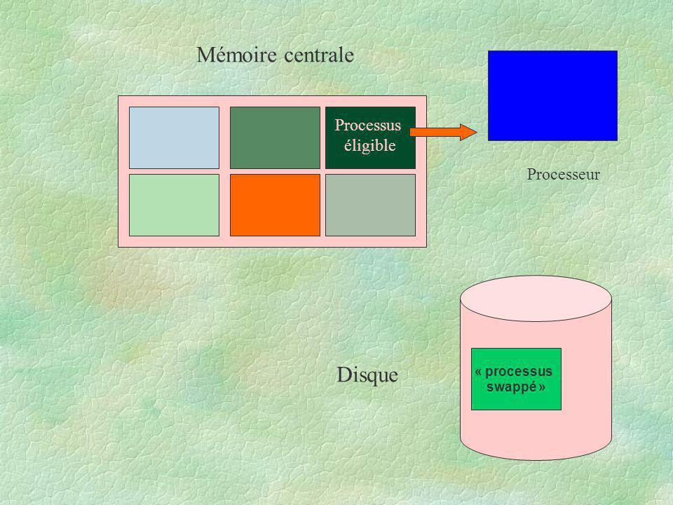 Mémoire centrale Disque Processus éligible Processeur « processus