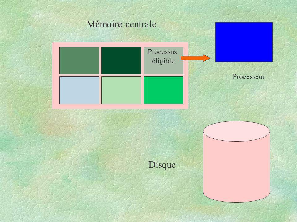 Mémoire centrale Processus éligible Processeur Disque