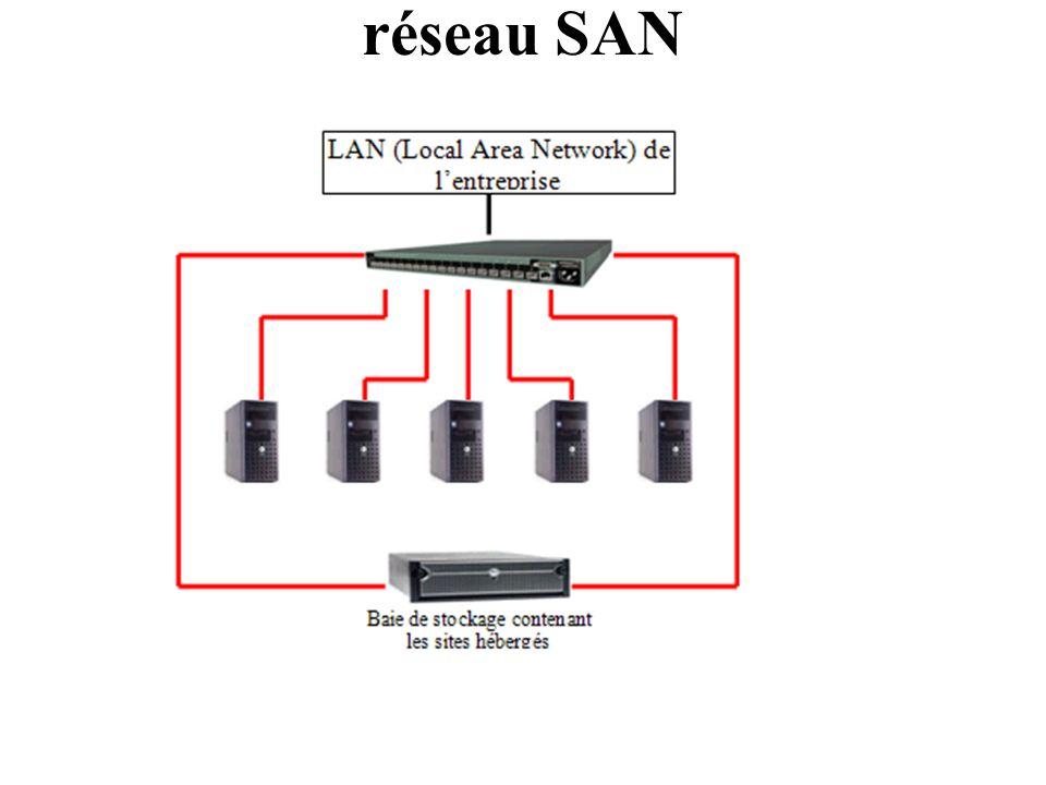 réseau SAN