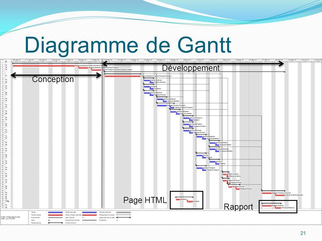 Diagramme de Gantt Développement Conception Page HTML Rapport 21 21