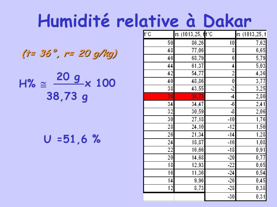 Humidité relative à Dakar