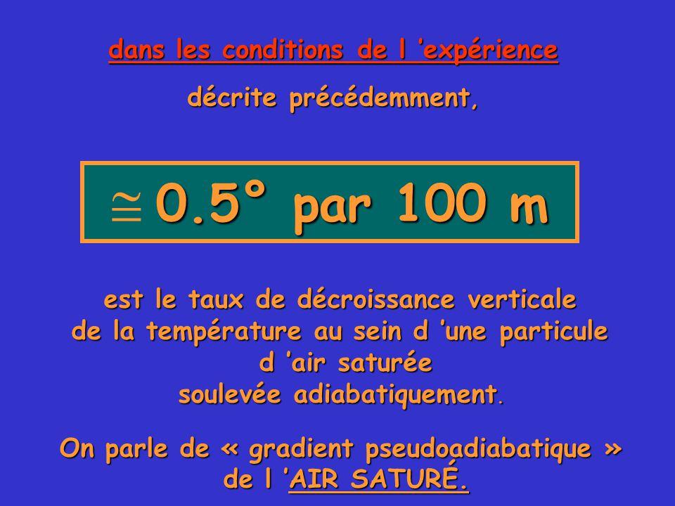  0.5° par 100 m dans les conditions de l 'expérience