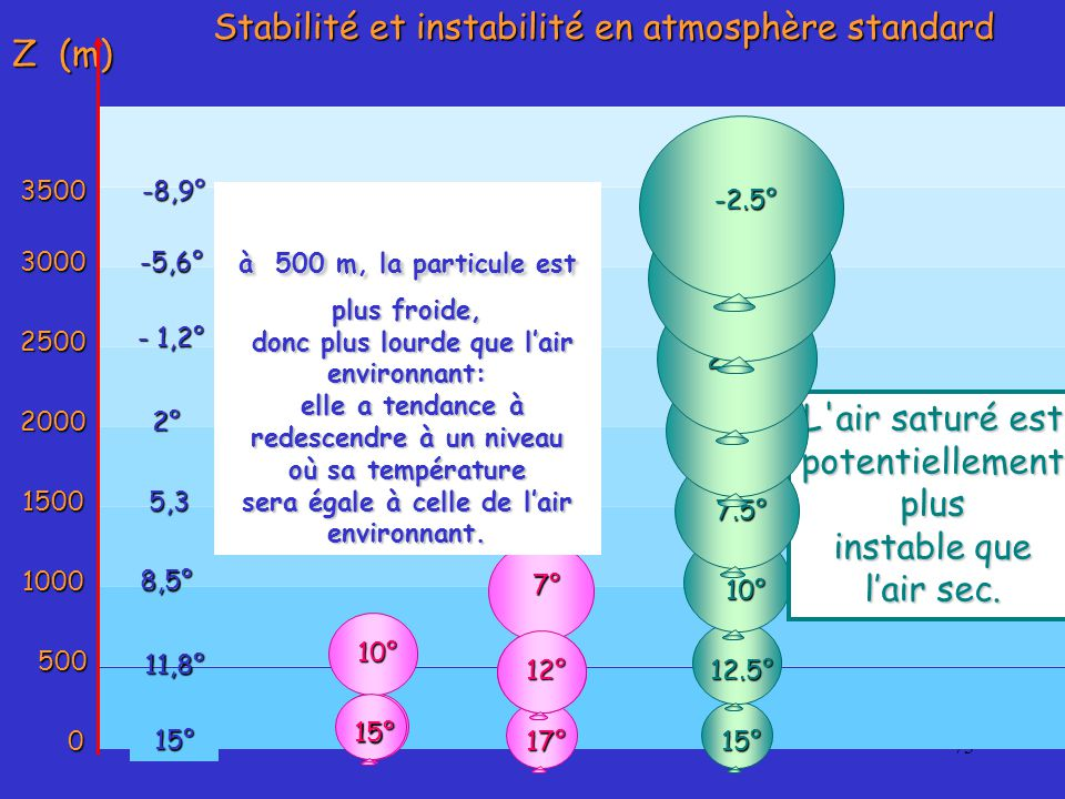 Stabilité et instabilité en atmosphère standard Z (m)