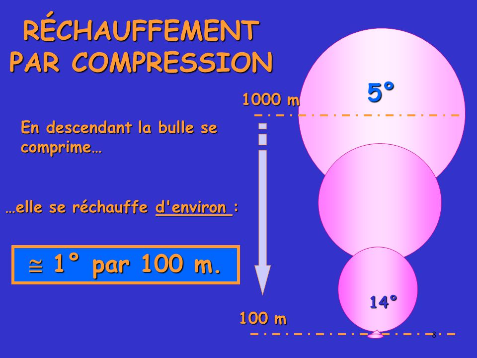 RÉCHAUFFEMENT PAR COMPRESSION